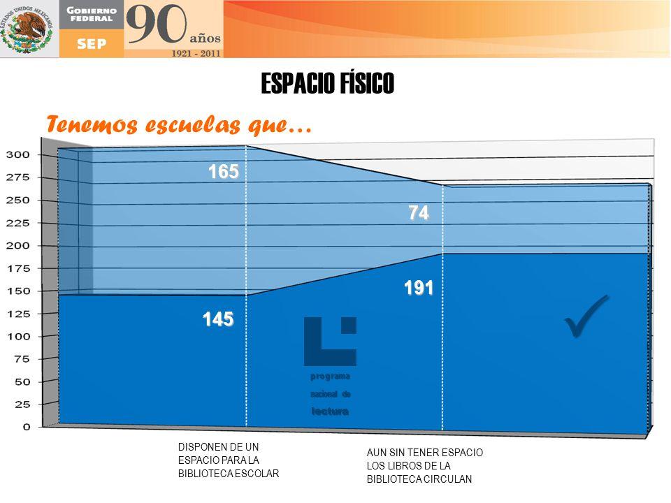  ESPACIO FÍSICO Tenemos escuelas que… 165 74 191 145