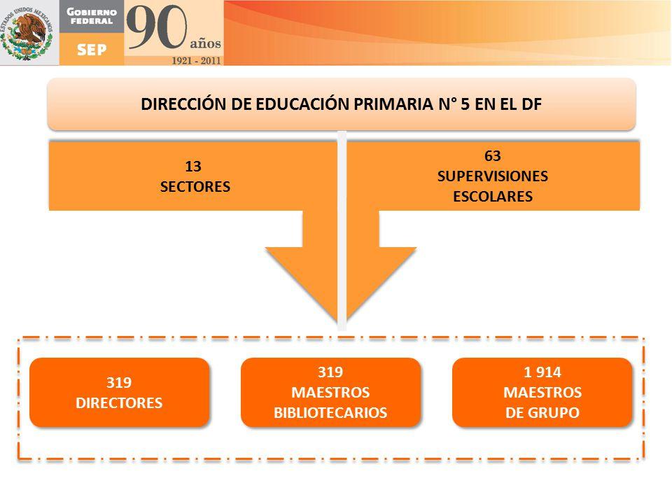 DIRECCIÓN DE EDUCACIÓN PRIMARIA N° 5 EN EL DF MAESTROS BIBLIOTECARIOS