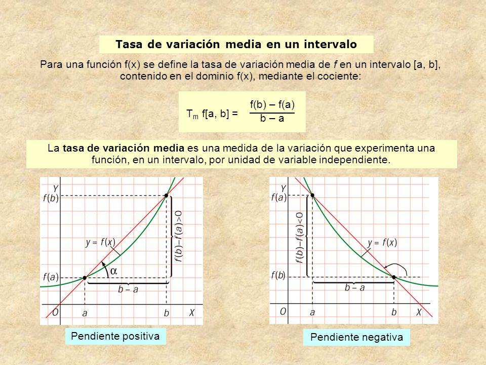 Tasa de variación media en un intervalo
