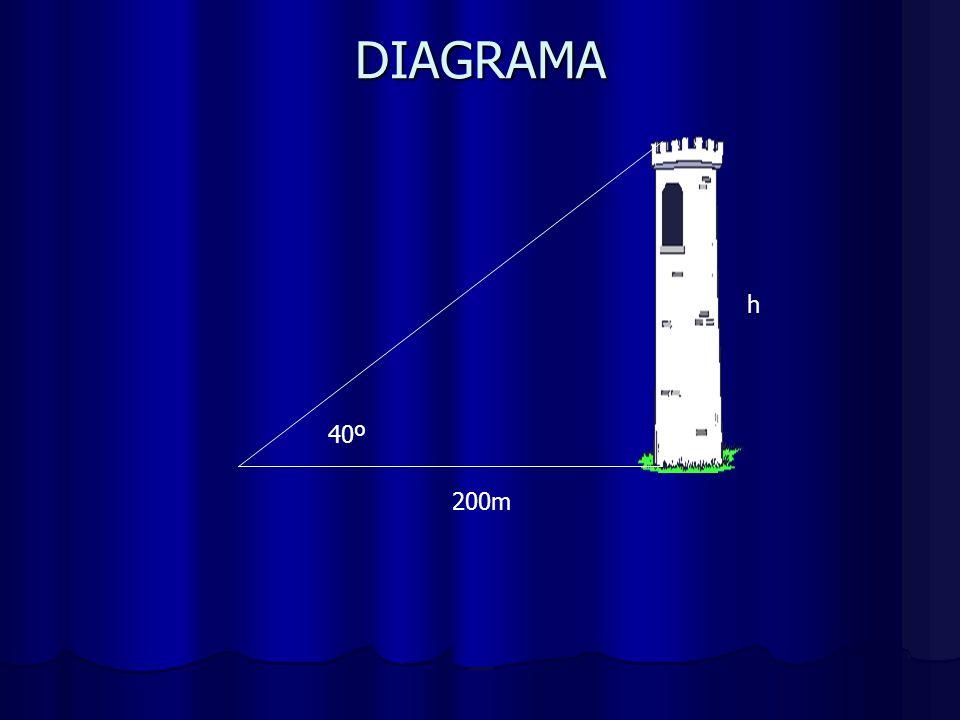 DIAGRAMA h 40º 200m