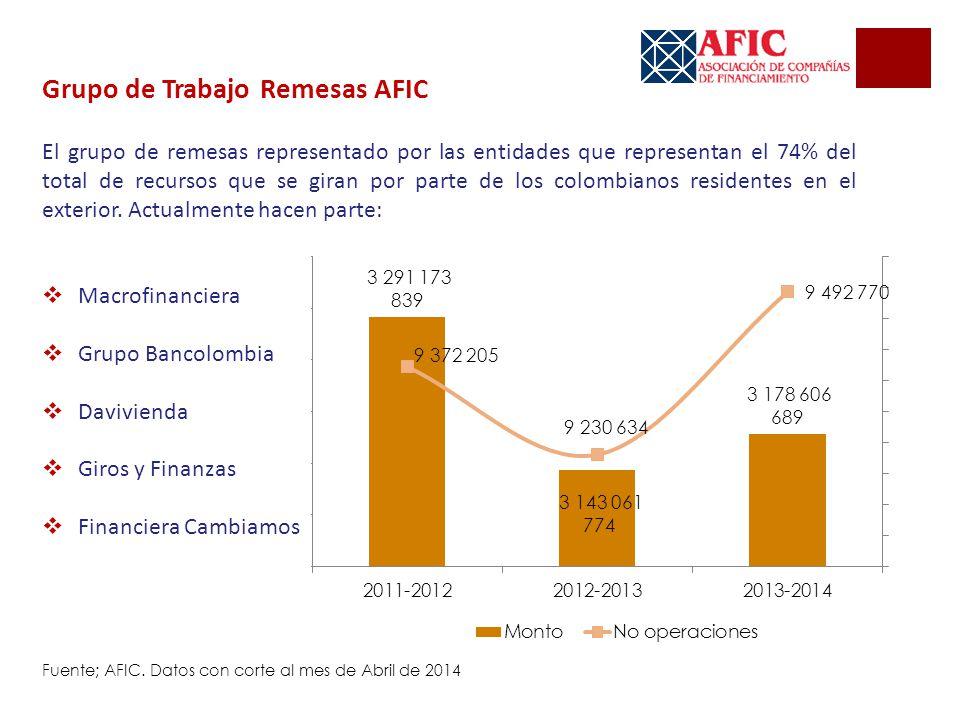 Funcionamiento Y Papel De Las Compa As De Financiamiento En El Sector Financiero Colombiano