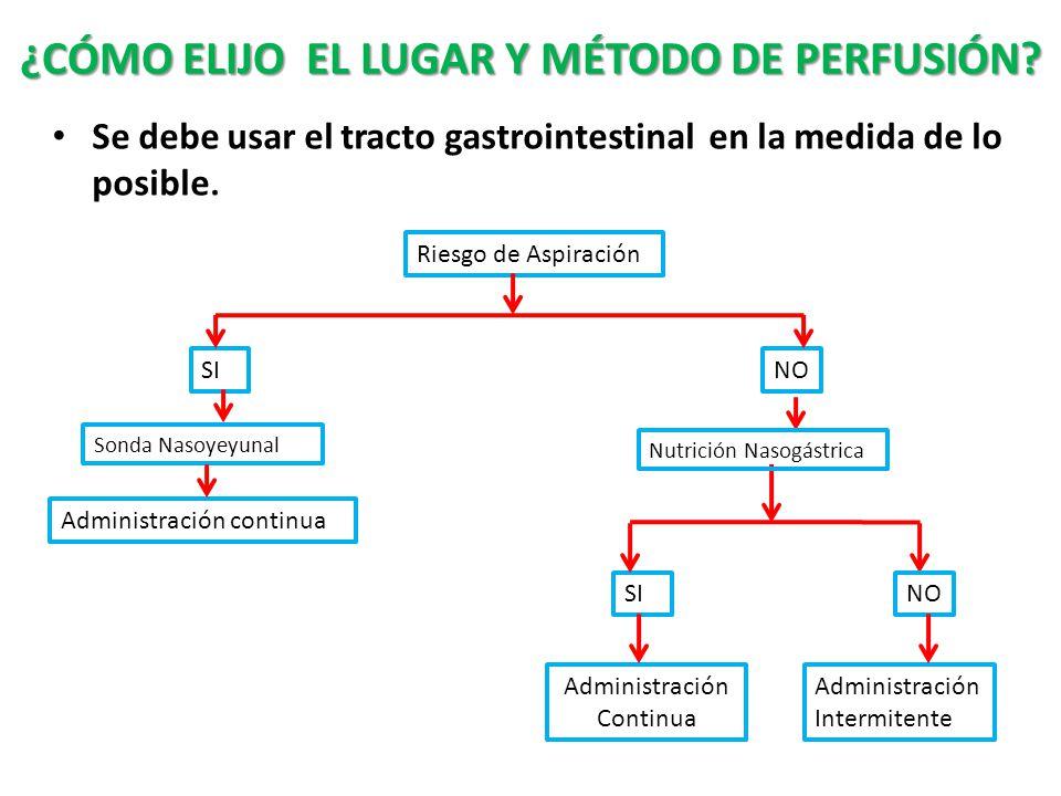 ¿CÓMO ELIJO EL LUGAR Y MÉTODO DE PERFUSIÓN