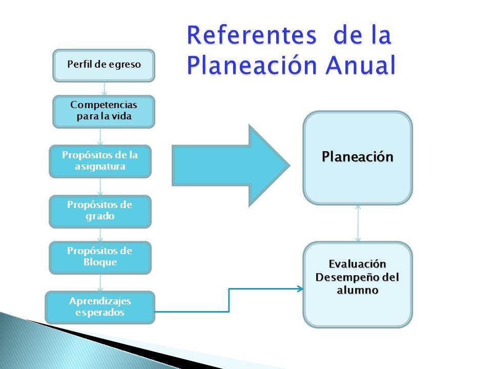 Referentes de la Planeación Anual