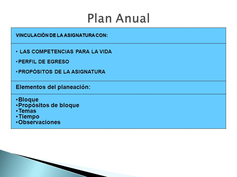 Plan Anual Elementos del planeación: Bloque Propósitos de bloque Temas