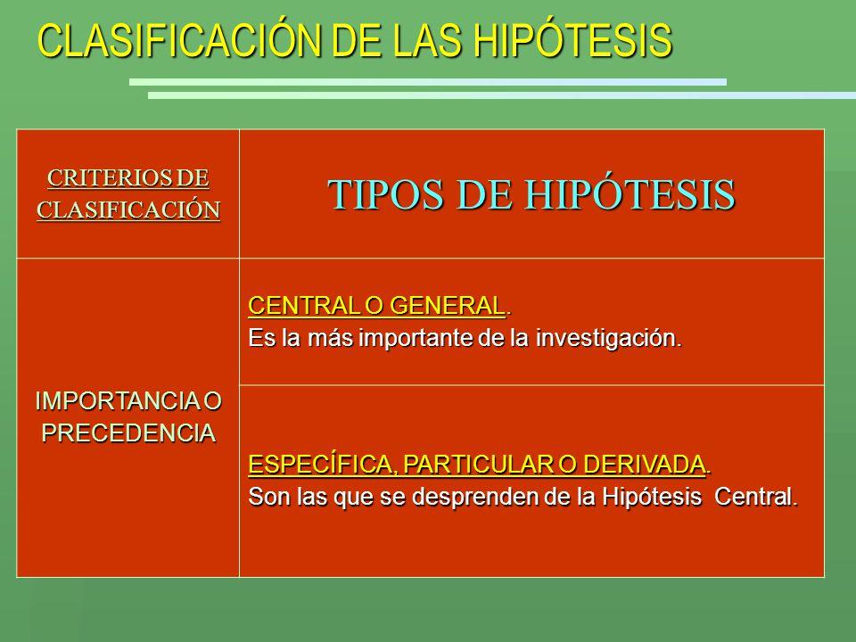 CLASIFICACIÓN DE LAS HIPÓTESIS