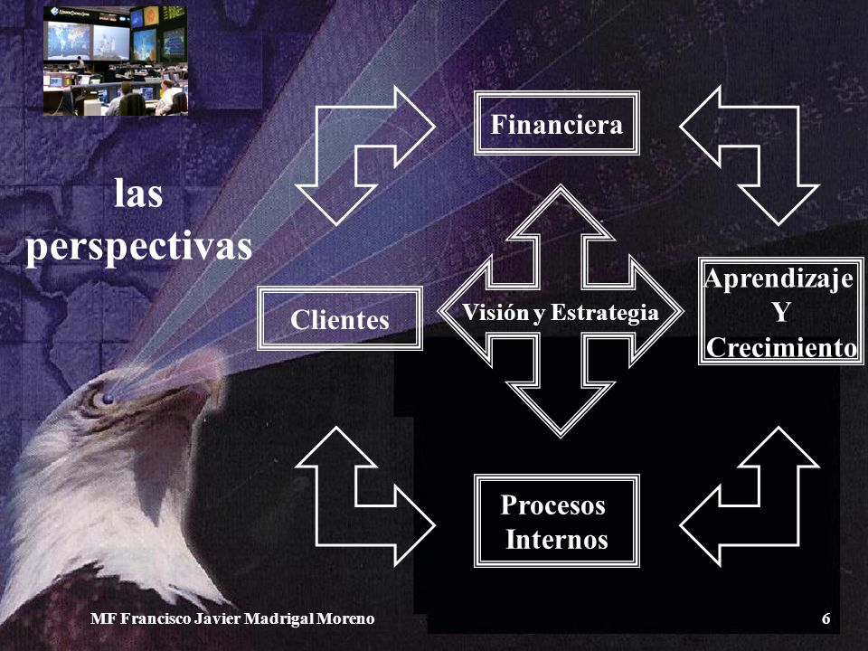 las perspectivas Financiera Aprendizaje Y Clientes Crecimiento