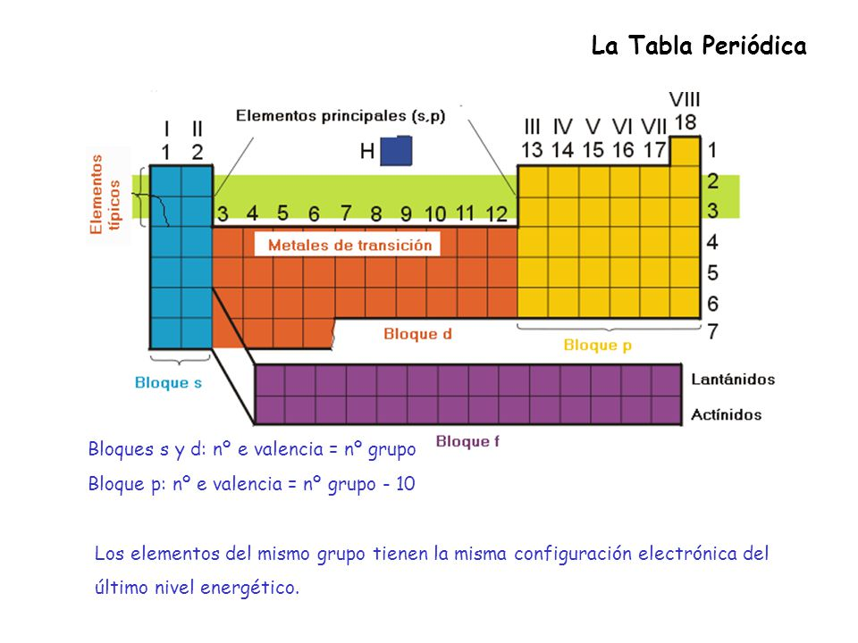 La historia de la tabla peridica moderna ppt descargar la tabla peridica bloques s y d n e valencia n grupo urtaz Image collections