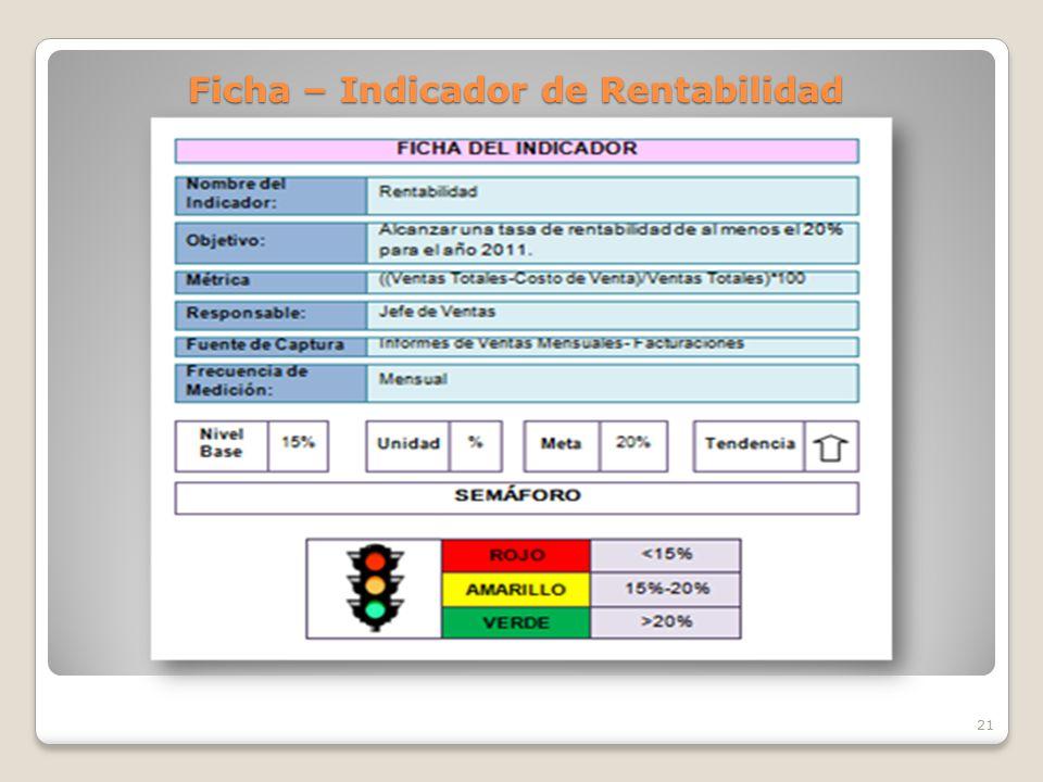 Ficha – Indicador de Rentabilidad