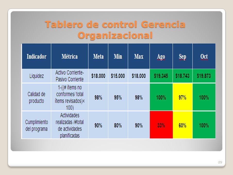 Tablero de control Gerencia Organizacional