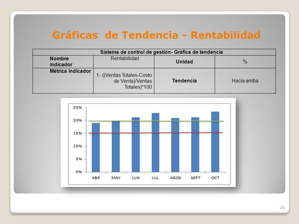 Sistema de control de gestión- Gráfica de tendencia