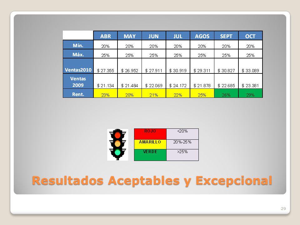 Resultados Aceptables y Excepcional