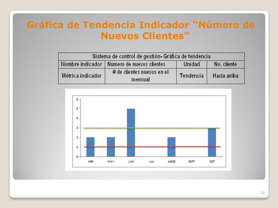 Gráfica de Tendencia Indicador Número de Nuevos Clientes