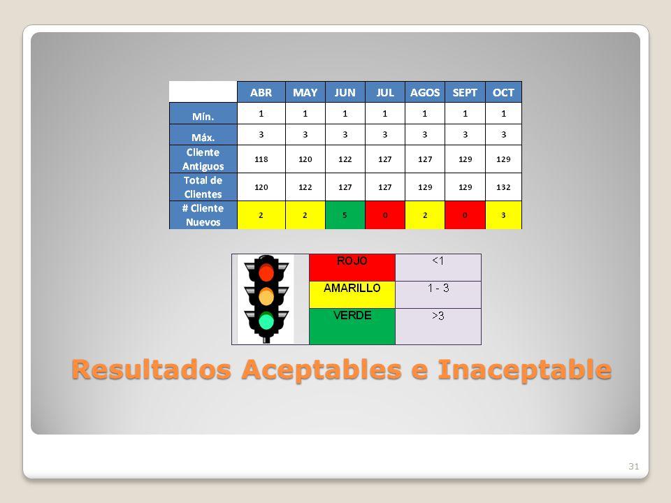 Resultados Aceptables e Inaceptable