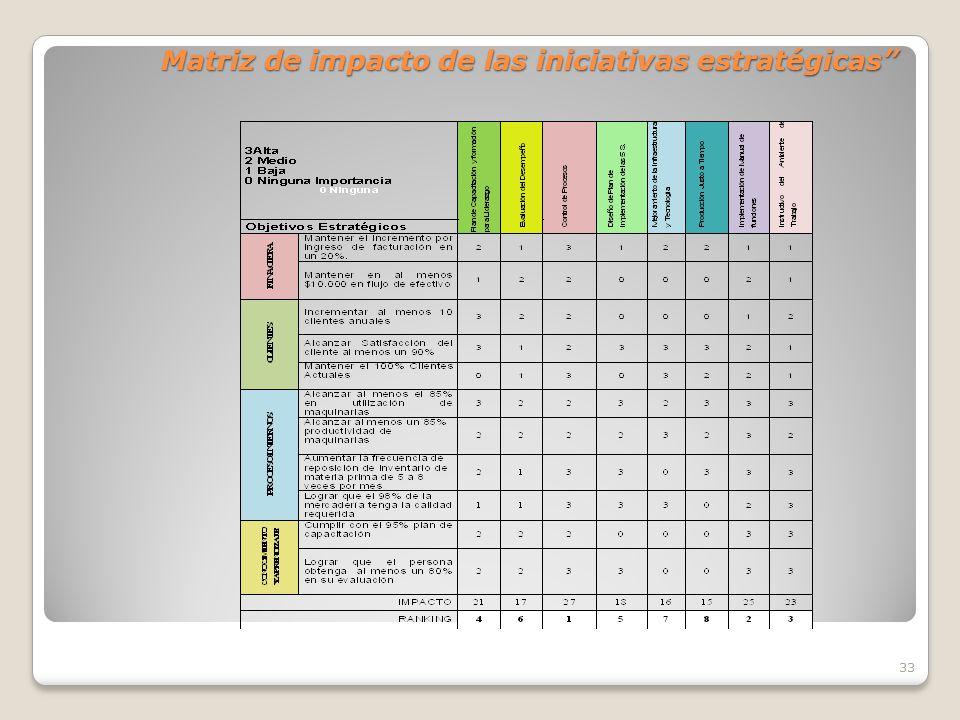 Matriz de impacto de las iniciativas estratégicas