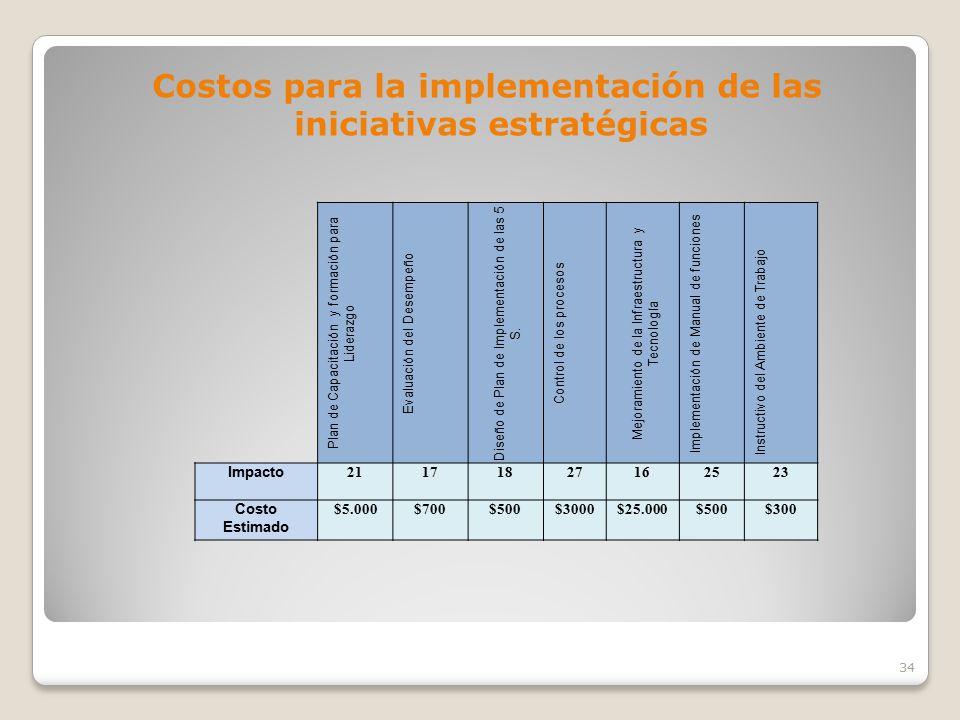 Costos para la implementación de las iniciativas estratégicas