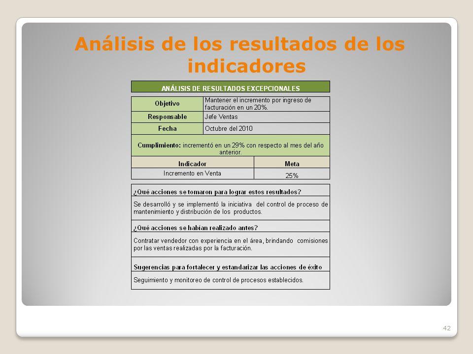 Análisis de los resultados de los indicadores