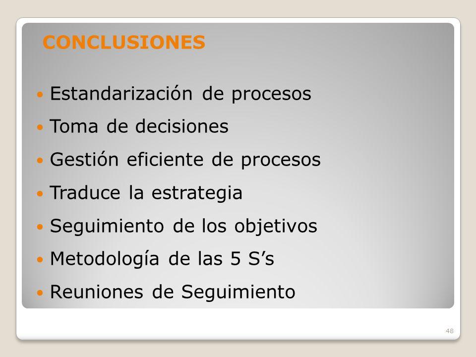 CONCLUSIONES Estandarización de procesos. Toma de decisiones. Gestión eficiente de procesos. Traduce la estrategia.