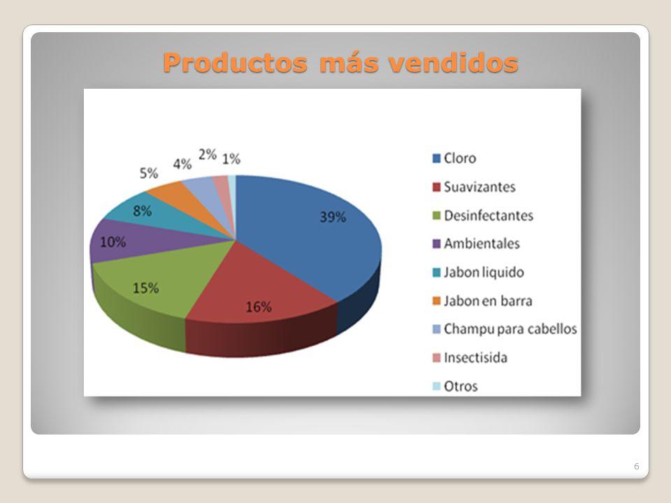 Productos más vendidos
