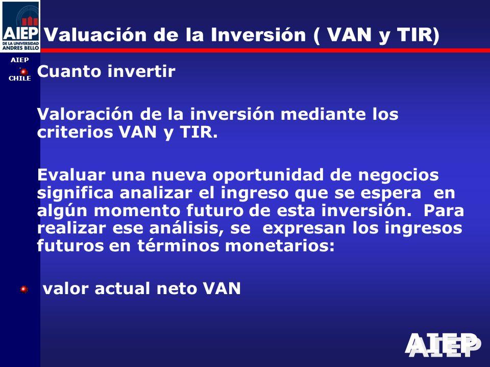 Valuación de la Inversión ( VAN y TIR)