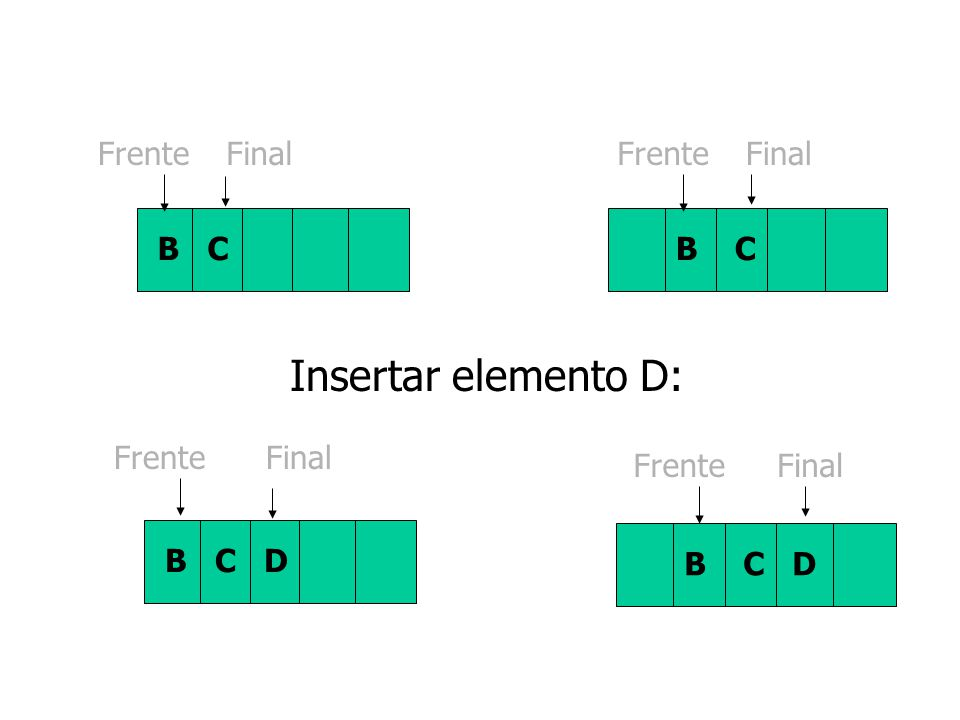 Insertar elemento D: Frente Final B C Frente Final B C Frente Final