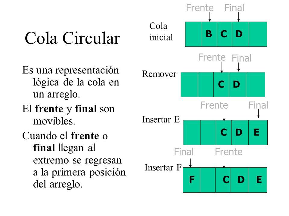 Cola Circular Es una representación lógica de la cola en un arreglo.