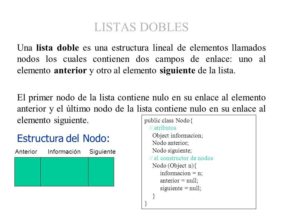 LISTAS DOBLES Estructura del Nodo: