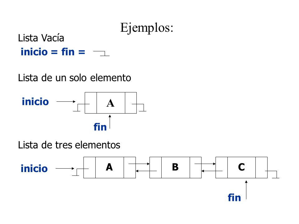 Ejemplos: A Lista Vacía inicio = fin = Lista de un solo elemento