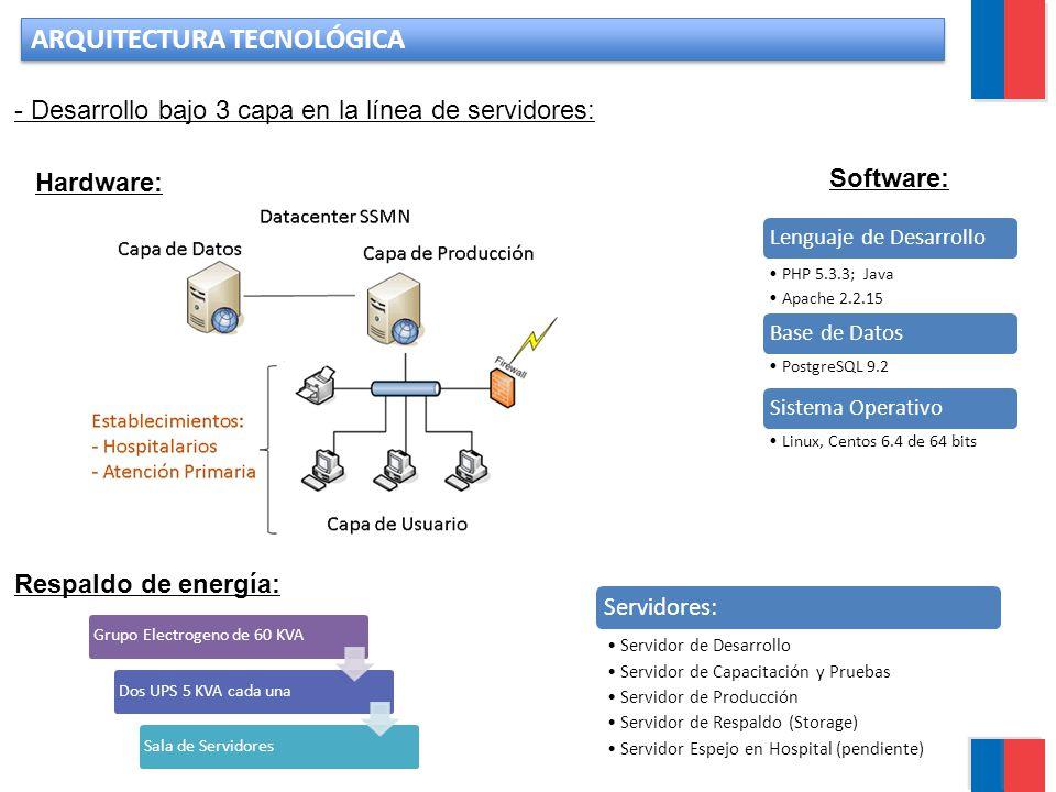 servicio salud metropolitano norte ppt descargar On arquitectura de desarrollo de software