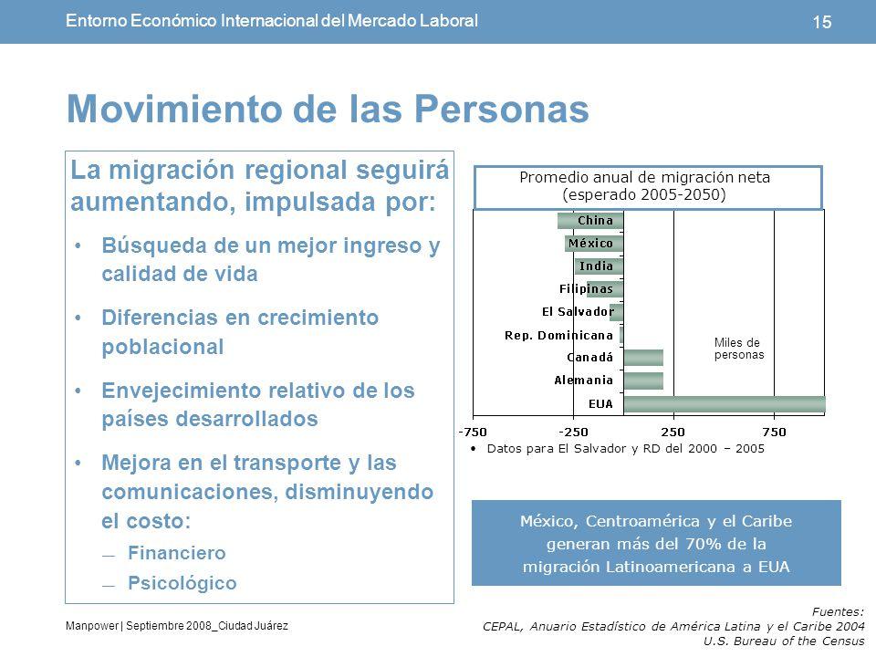Entorno econ mico internacional del mercado laboral ppt for Salida de la oficina internacional de origen