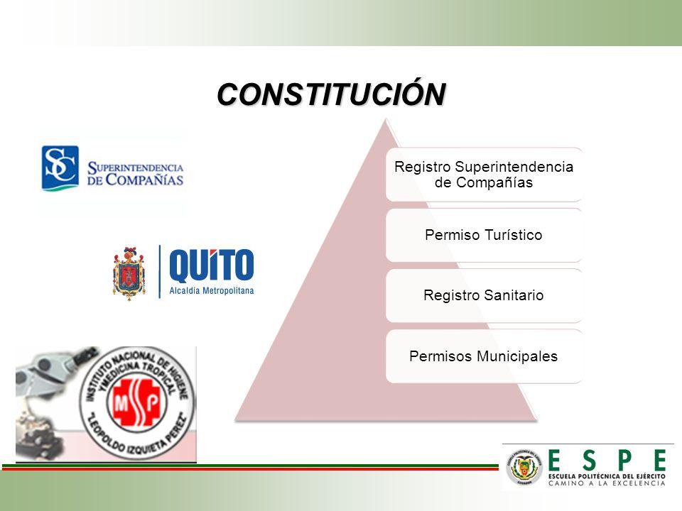 Registro Superintendencia de Compañías