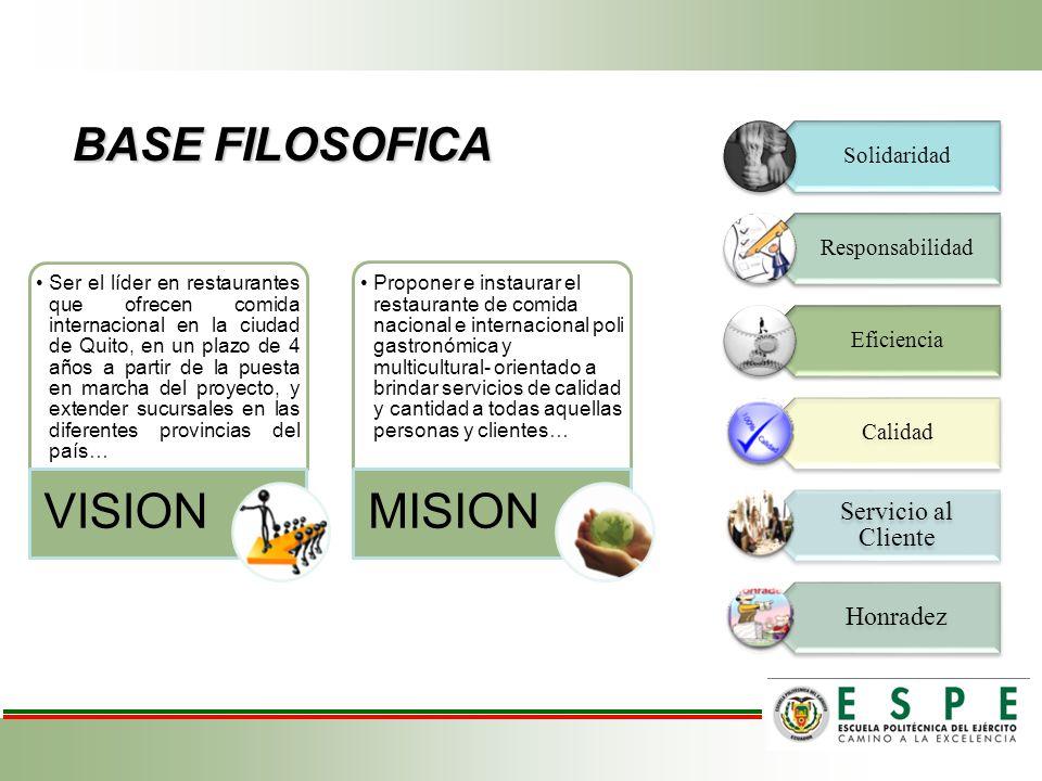 BASE FILOSOFICA Solidaridad Responsabilidad Eficiencia Calidad