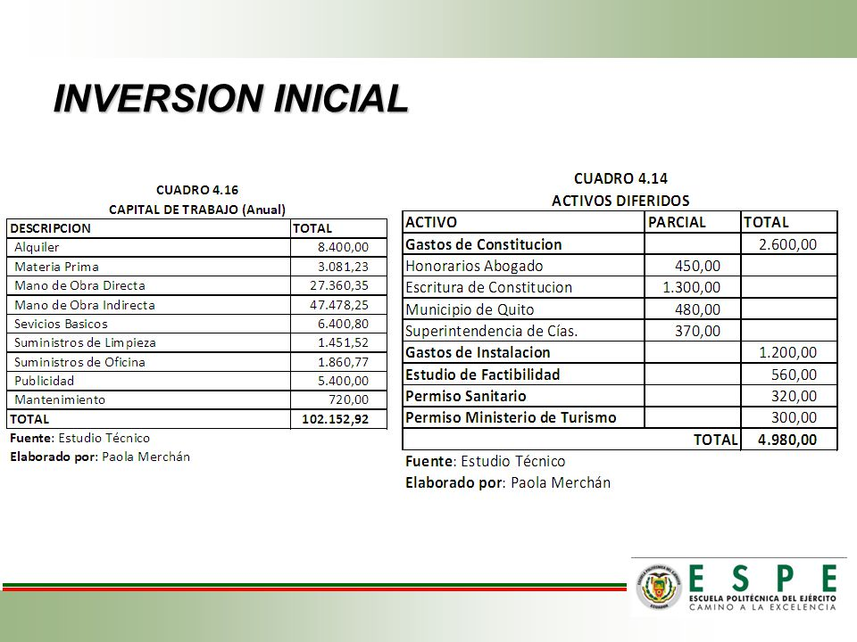 INVERSION INICIAL
