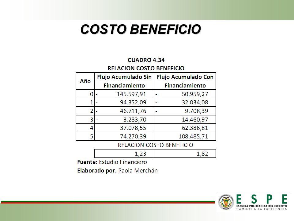 COSTO BENEFICIO