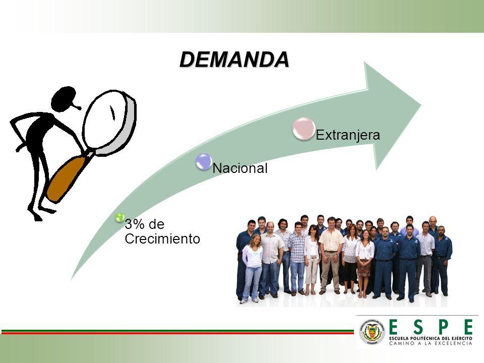 DEMANDA 3% de Crecimiento Nacional Extranjera