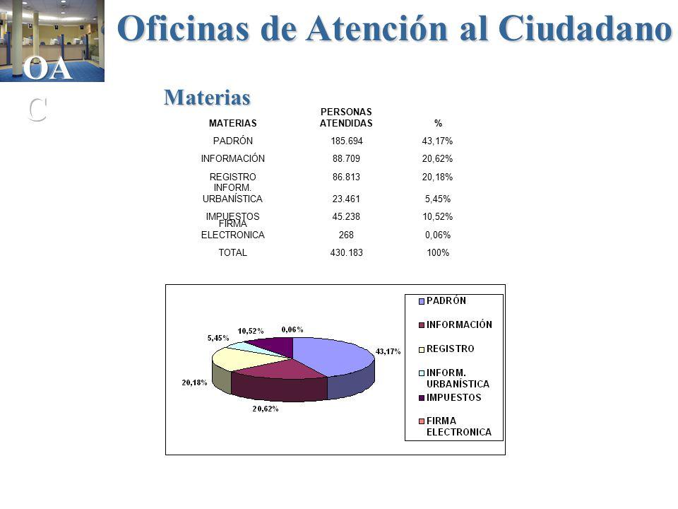 Linea madrid un sistema integral de servicio al ciuda al - Oficina de atencion al ciudadano madrid ...