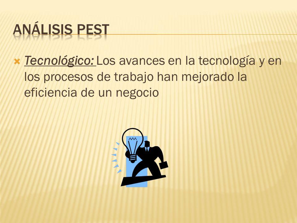 ANÁLISIS PEST Tecnológico: Los avances en la tecnología y en los procesos de trabajo han mejorado la eficiencia de un negocio.
