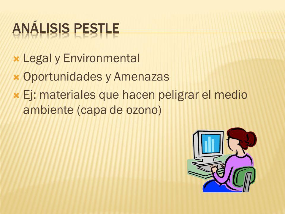 ANÁLISIS PESTLE Legal y Environmental Oportunidades y Amenazas