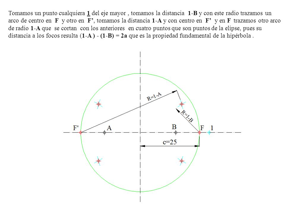 Tomamos un punto cualquiera 1 del eje mayor , tomamos la distancia 1-B y con este radio trazamos un arco de centro en F y otro en F', tomamos la distancia 1-A y con centro en F' y en F trazamos otro arco de radio 1-A que se cortan con los anteriores en cuatro puntos que son puntos de la elipse, pues su distancia a los focos resulta (1-A ) - (1-B) = 2a que es la propiedad fundamental de la hipérbola .