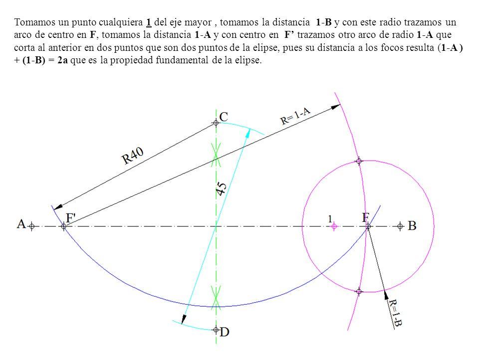 Tomamos un punto cualquiera 1 del eje mayor , tomamos la distancia 1-B y con este radio trazamos un arco de centro en F, tomamos la distancia 1-A y con centro en F' trazamos otro arco de radio 1-A que corta al anterior en dos puntos que son dos puntos de la elipse, pues su distancia a los focos resulta (1-A ) + (1-B) = 2a que es la propiedad fundamental de la elipse.