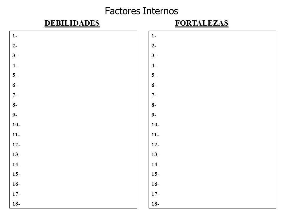 Factores Internos DEBILIDADES FORTALEZAS 1- 2- 3- 4- 5- 6- 7- 8- 9-
