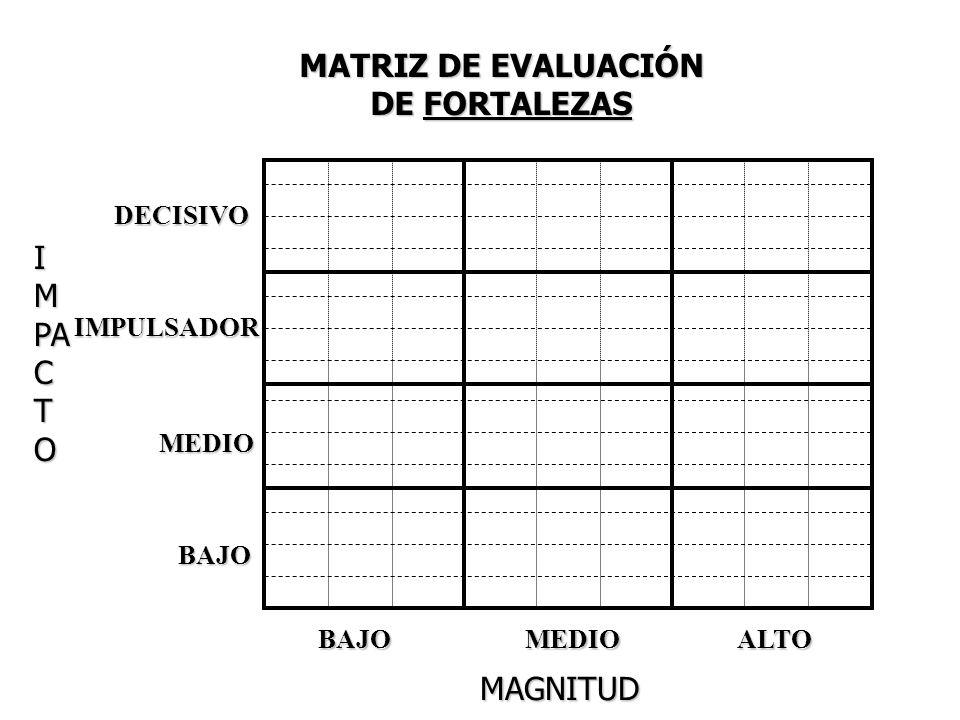 MATRIZ DE EVALUACIÓN DE FORTALEZAS