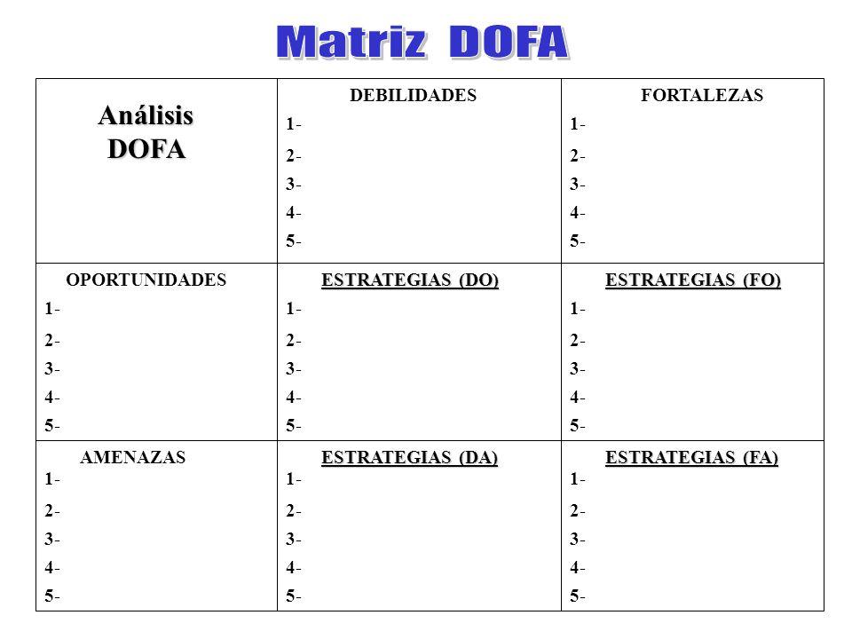 Matriz DOFA Análisis DOFA DEBILIDADES FORTALEZAS 1- 2- 3- 4- 5- 1- 2-