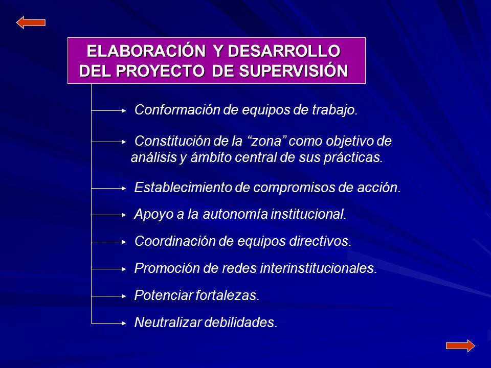 ELABORACIÓN Y DESARROLLO