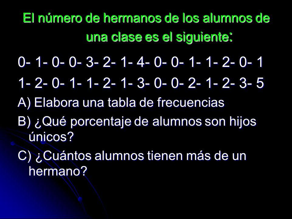 El número de hermanos de los alumnos de una clase es el siguiente: