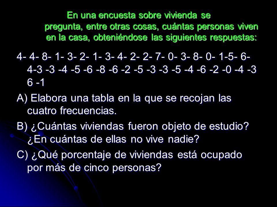 A) Elabora una tabla en la que se recojan las cuatro frecuencias.