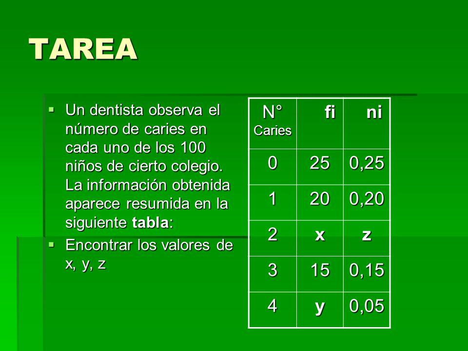TAREA N° Caries fi ni 25 0,25 1 20 0,20 2 x z 3 15 0,15 4 y 0,05