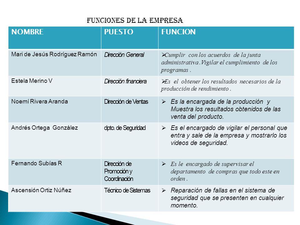 Funciones de la empresa NOMBRE PUESTO FUNCION