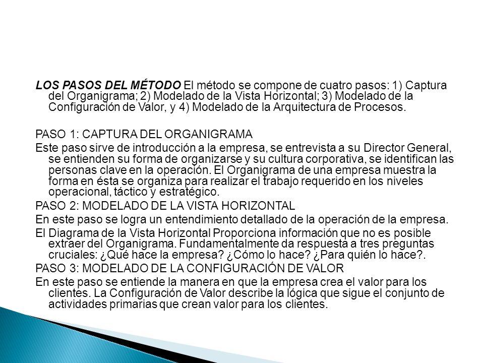 LOS PASOS DEL MÉTODO El método se compone de cuatro pasos: 1) Captura del Organigrama; 2) Modelado de la Vista Horizontal; 3) Modelado de la Configuración de Valor, y 4) Modelado de la Arquitectura de Procesos.