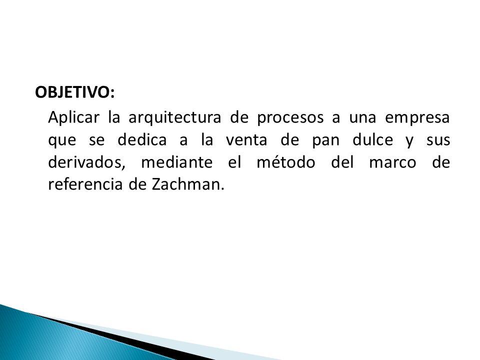 OBJETIVO: Aplicar la arquitectura de procesos a una empresa que se dedica a la venta de pan dulce y sus derivados, mediante el método del marco de referencia de Zachman.