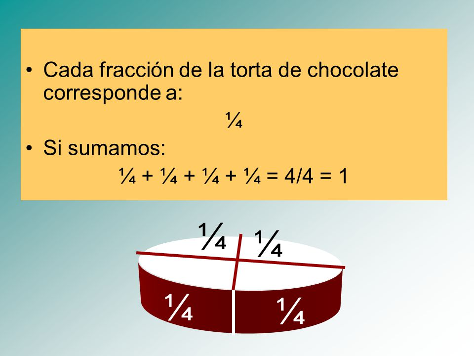 ¼ ¼ ¼ ¼ Cada fracción de la torta de chocolate corresponde a: ¼